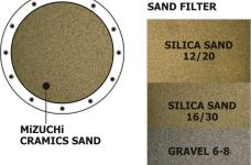 Gallery WATER PURIFIER<br>FILTER AIR 5 mizuchi_cramic_sand